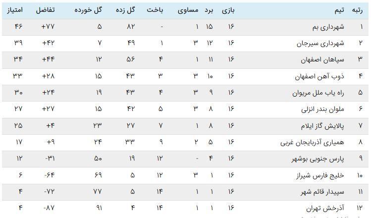هفته شانزدهم لیگ بانوان هفته شانزدهم لیگ برتر فوتبال بانوان | شکست سپاهان در بم و بزن بزن در اصفهان