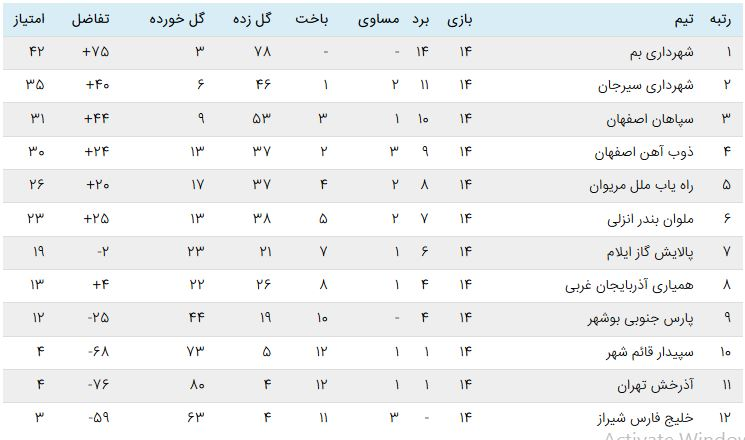 Capture هفته چهاردهم لیگ برتر فوتبال بانوان | پیروزی ارزشمند سپاهان و برد پرگل ملوان