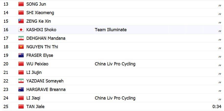 Dehghan Yazdani Tour Zhoushan 1 نگاهی بر حضور دختران دوچرخه سوار ایران در چین (تصاویر)