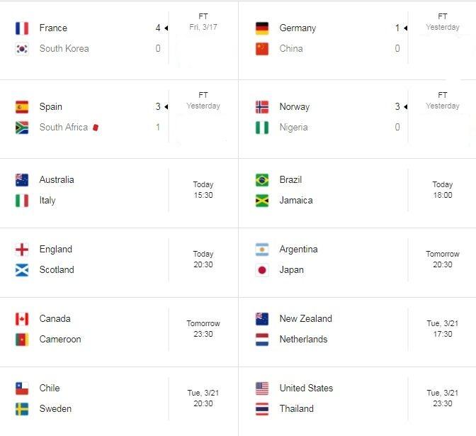 جدول نبرد دختران فوتبالیست در قلمرو خروسها | حکمرانی اروپاییها در جام جهانی