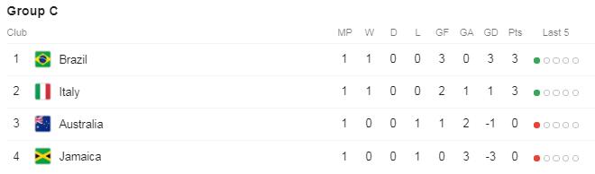 گروه c جام جهانی فوتبال زنان| درخشش کریستیانه برزیلیها مقابل جامائیکا