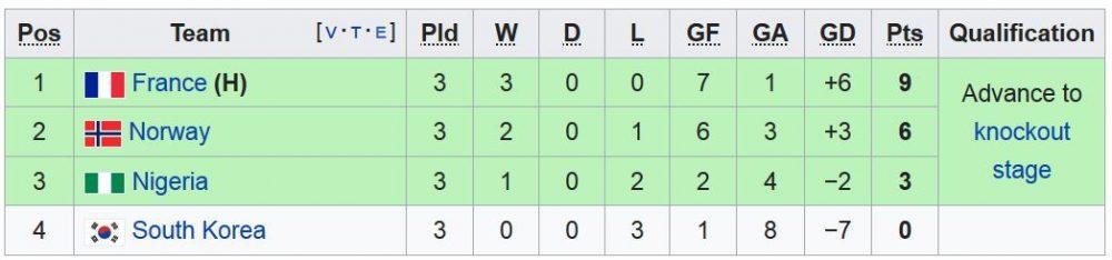 FIFA womens world cup Group A 1000x234 آمریکا قهرمان جام جهانی فوتبال زنان شد