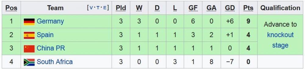 FIFA womens world cup Group B 1000x227 آمریکا قهرمان جام جهانی فوتبال زنان شد