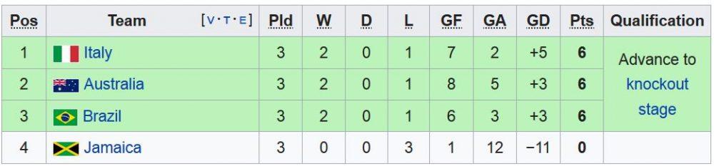 FIFA womens world cup Group C 1000x233 آمریکا قهرمان جام جهانی فوتبال زنان شد