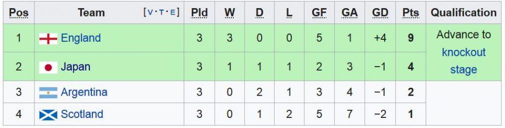 FIFA womens world cup Group D 1000x254 آمریکا قهرمان جام جهانی فوتبال زنان شد