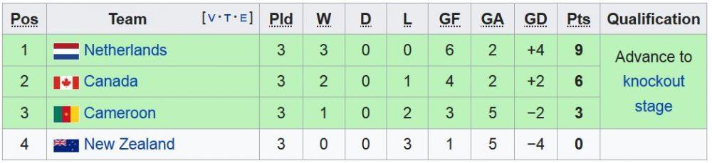 FIFA womens world cup Group E 1000x230 آمریکا قهرمان جام جهانی فوتبال زنان شد