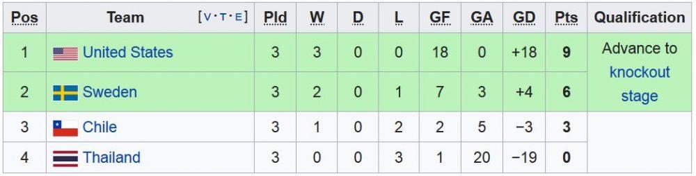 FIFA womens world cup Group F 1000x254 آمریکا قهرمان جام جهانی فوتبال زنان شد