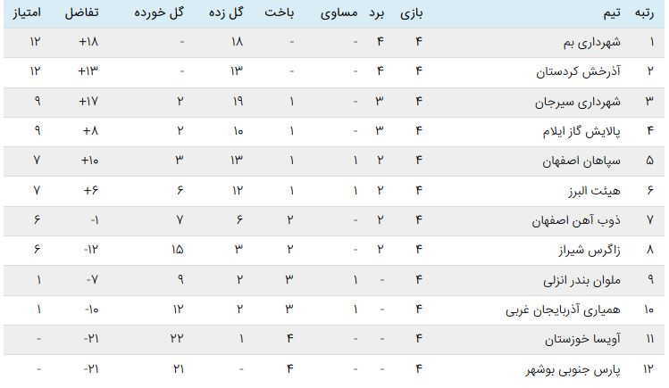 جدول لیگ فوتبال زنان در پایان هفته چهارم هفته چهارم لیگ برتر فوتبال بانوان | شهرداری بم ال کرمانیکو را فتح کرد