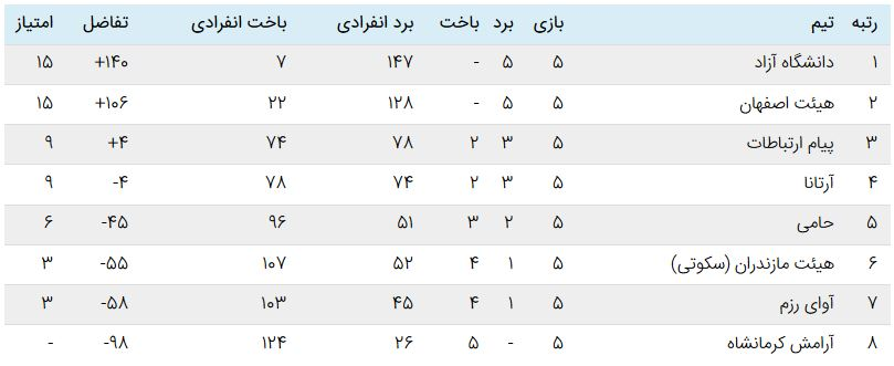 جدول سوپرلیگ کاراته بانوان هفته دوم سوپر لیگ کاراته | رقابت شانه به شانه دانشگاه آزاد و هیئت اصفهان در صدر