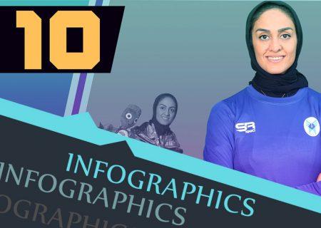 ۱۰ لحظه خاطره انگیز ورزش زنان در سال ۹۹ (اینفوگرافیک)